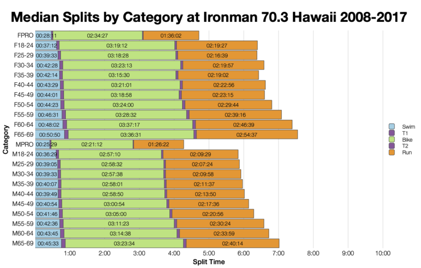 Median Splits by Age Group at Ironman 70.3 Hawaii 2008-2017