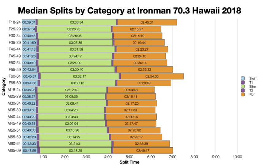 Median Splits by Age Group at Ironman 70.3 Hawaii 2018