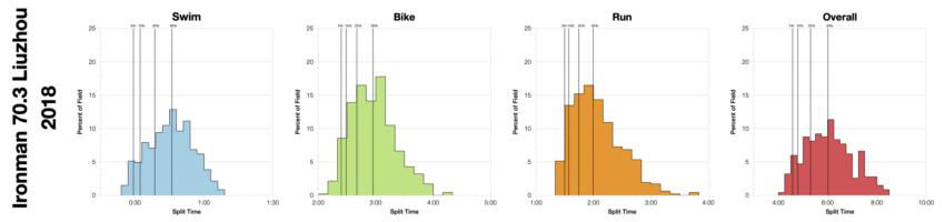 Distribution of Finisher Splits at Ironman 70.3 Liuzhou 2018