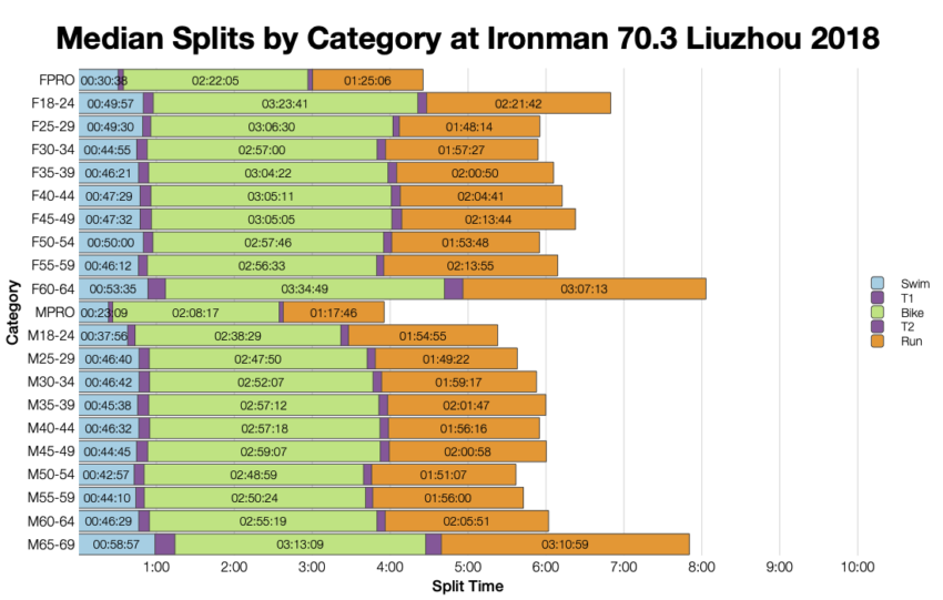 Median Splits by Age Group at Ironman 70.3 Liuzhou 2018