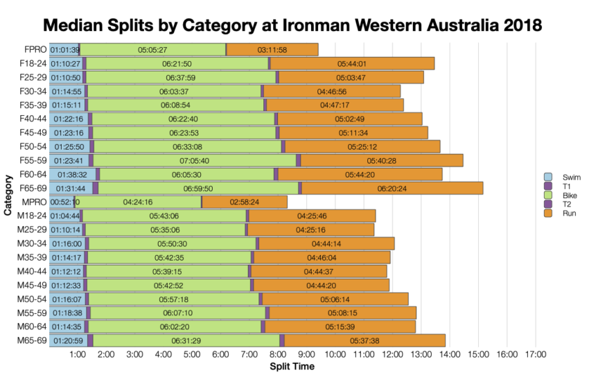 Median Splits by Age Group at Ironman Western Australia 2018