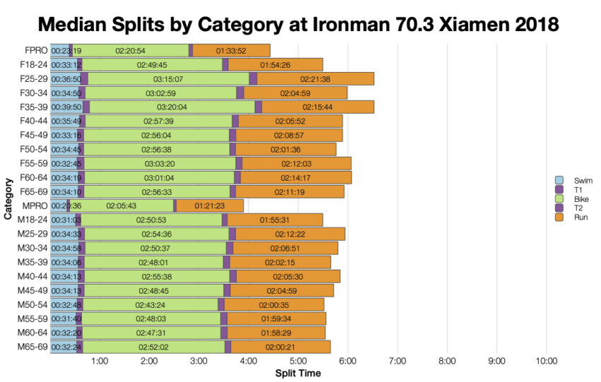 Median Splits by Age Group at Ironman 70.3 Xiamen 2018