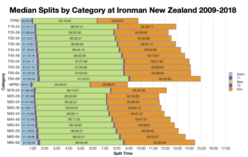 Median Splits by Age Group at Ironman New Zealand 2009-2018