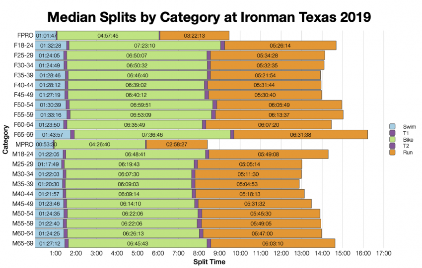 Median Splits by Age Group at Ironman Texas 2019