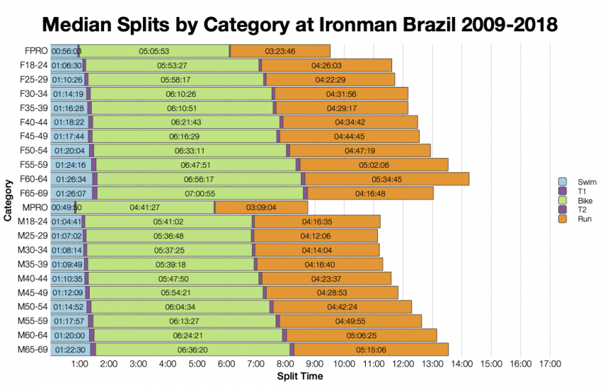 Median Splits by Age Group at Ironman Brazil 2009-2018