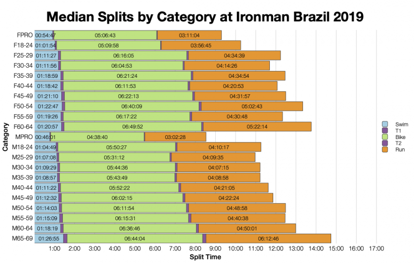 Median Splits by Age Group at Ironman Brazil 2019