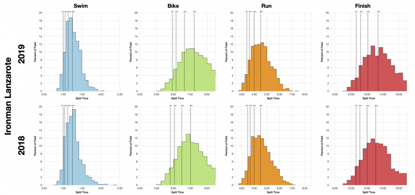 Distribution of Finisher Splits at Ironman Lanzarote 2019 Compared with 2018