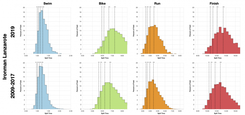Distribution of Finisher Splits at Ironman Lanzarote 2019 Compared with 2009-2017