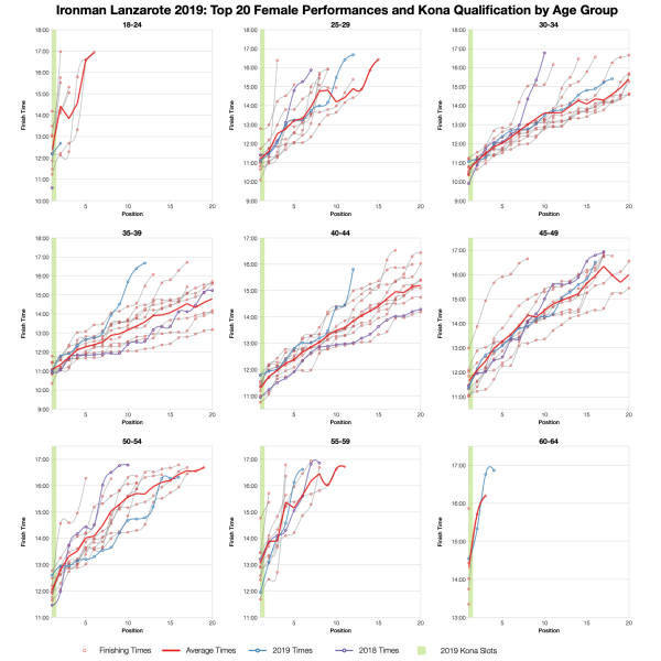 Top Twenty Female Performances and Kona Qualification by Age Group at Ironman Lanzarote 2019