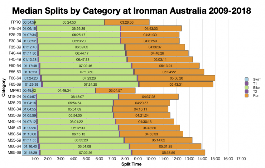 Median Splits by Age Group at Ironman Australia 2009-2018