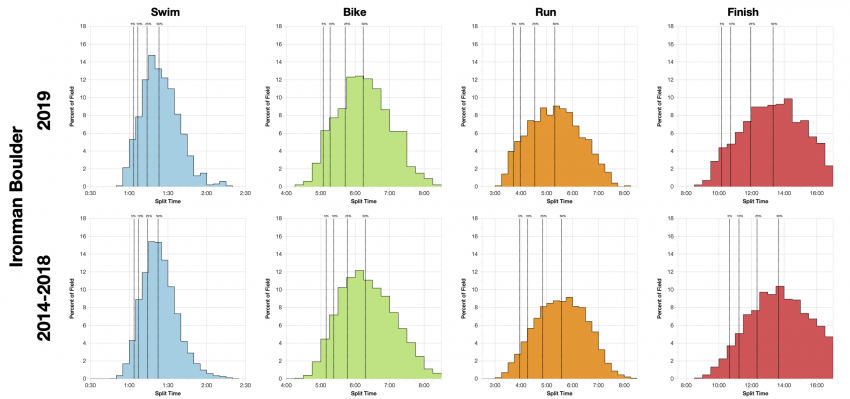 Distribution of Finisher Splits at Ironman Boulder 2019 Compared with 2014-2018