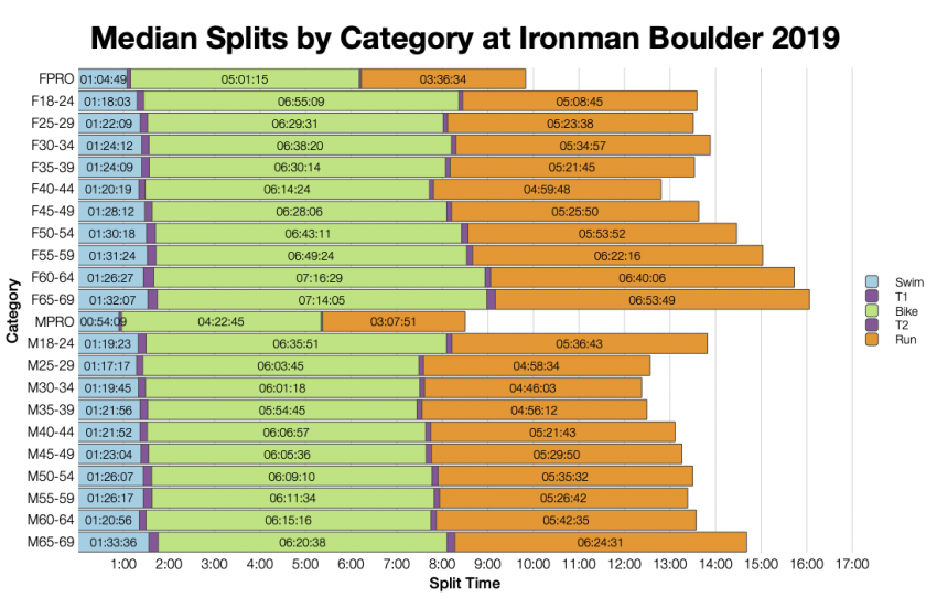 Median Splits by Age Group at Ironman Boulder 2019