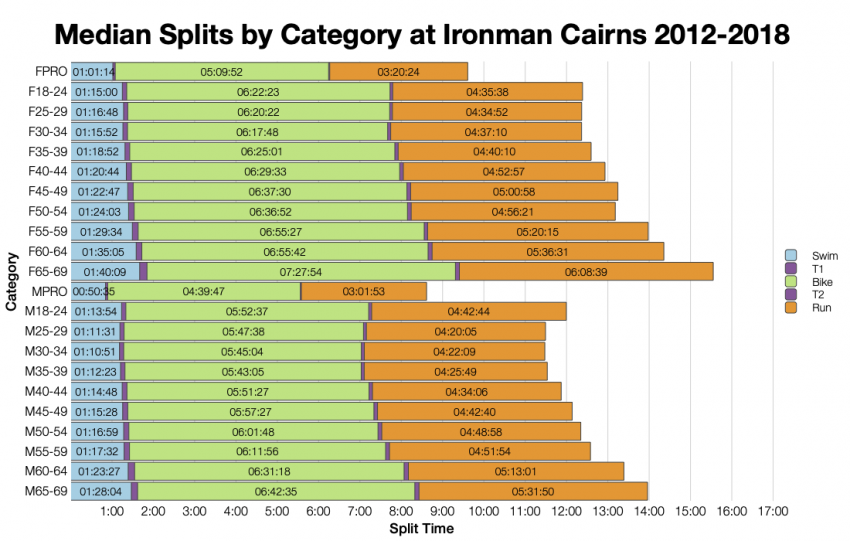 Median Splits by Age Group at Ironman Cairns 2012-2018