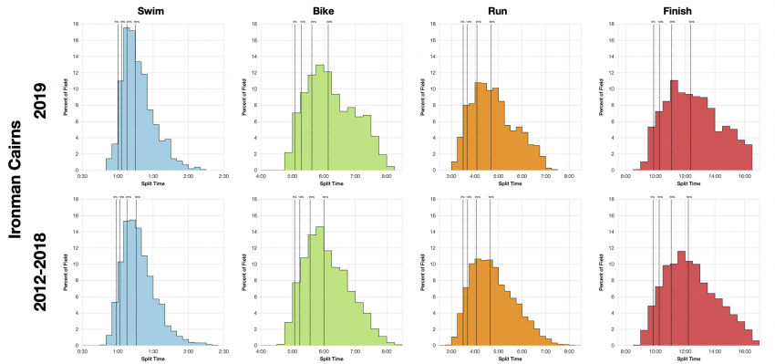 Distribution of Finisher Splits at Ironman Cairns 2019 Compared with 2012-2018