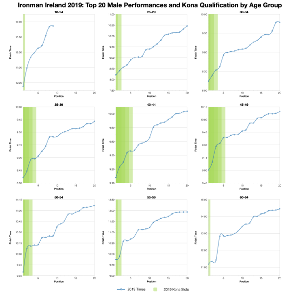Top Twenty Male Performances and Kona Qualification by Age Group at Ironman Ireland 2019