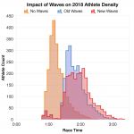Impact of Wave Starts on Athlete Density at Ironman Hawaii 2018