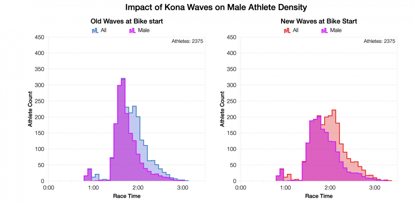 Impact of Kona Waves on Male Athlete Density