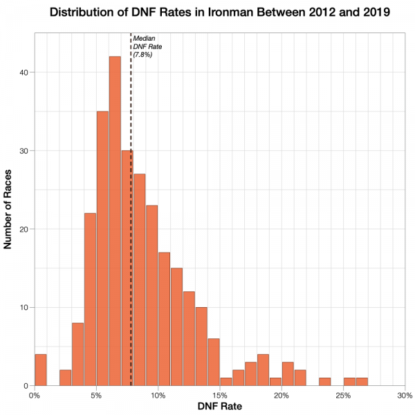 Ironman DNF Rates Between 2012 and 2019