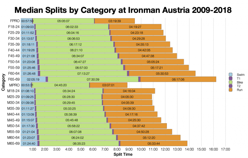 Median Splits by Age Group at Ironman Austria 2009-2018