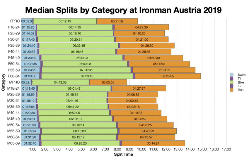 Median Splits by Age Group at Ironman Austria 2019