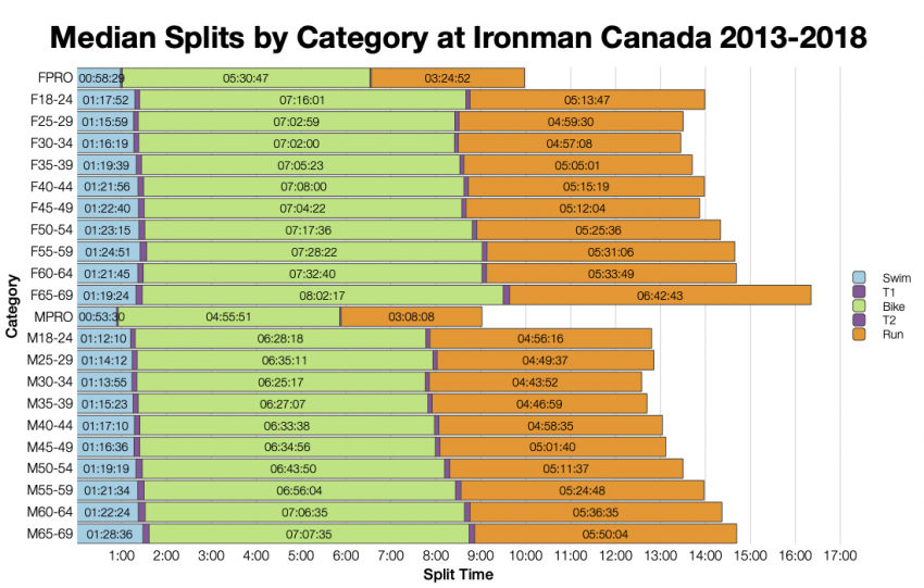Median Splits by Age Group at Ironman Canada 2013-2018