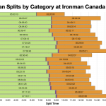 Median Splits by Age Group at Ironman Canada 2019