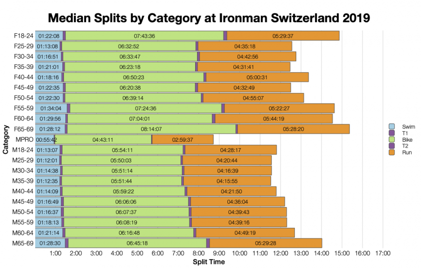 Median Splits by Age Group at Ironman Switzerland 2019