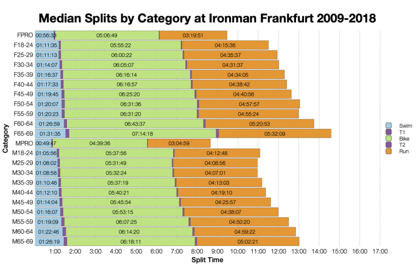 Median Splits by Age Group at Ironman Frankfurt 2009-2018