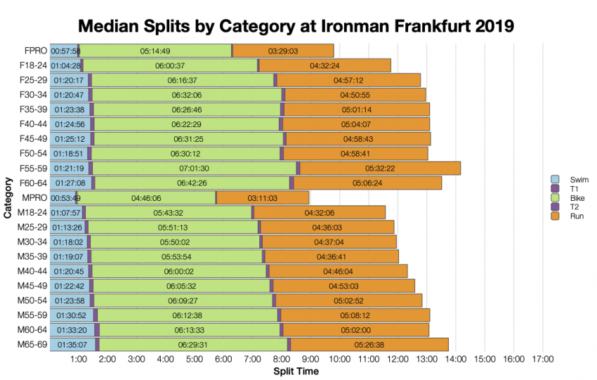 Median Splits by Age Group at Ironman Frankfurt 2019