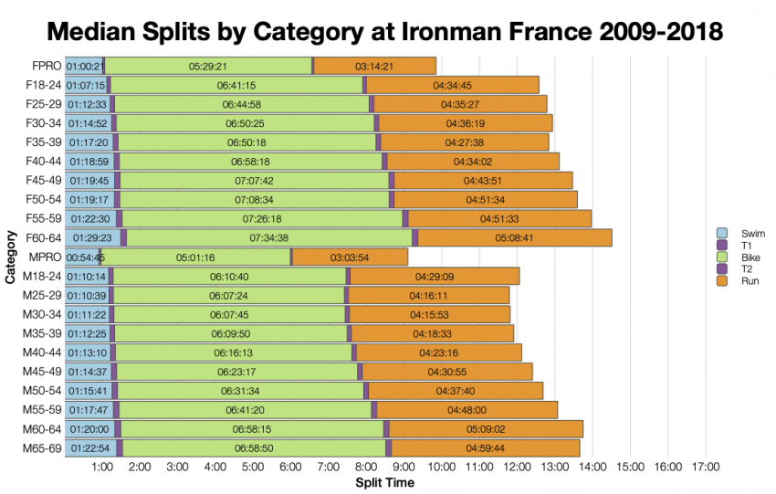 Median Splits by Age Group at Ironman France 2009-2018