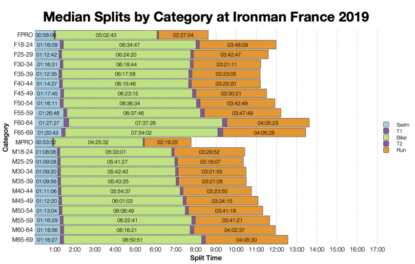 Median Splits by Age Group at Ironman France 2019