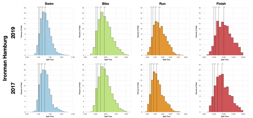 Distribution of Finisher Splits at Ironman Hamburg 2019 Compared with 2017