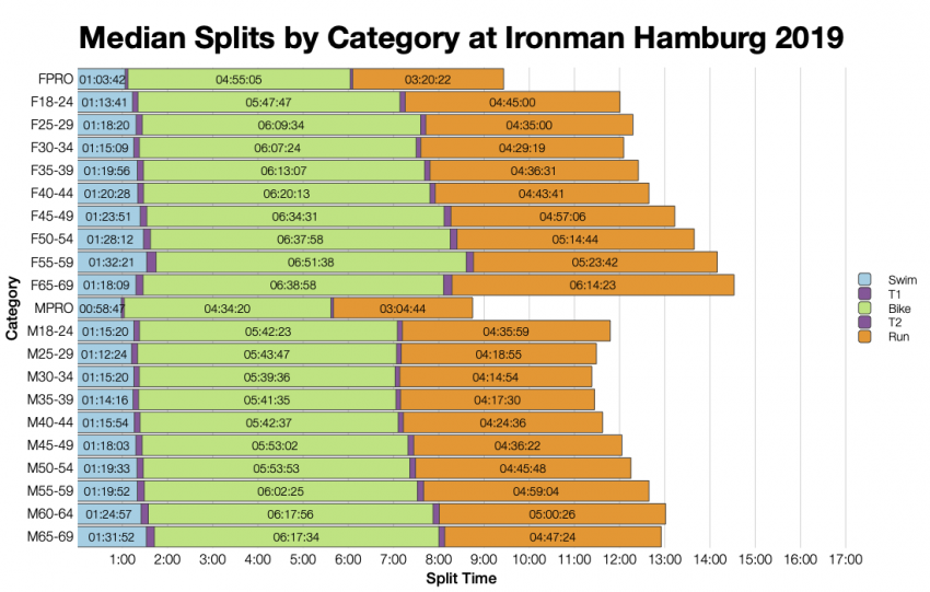 Median Splits by Age Group at Ironman Hamburg 2019