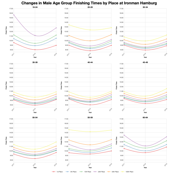 Changes in Male Finishing Times by Position at Ironman Hamburg