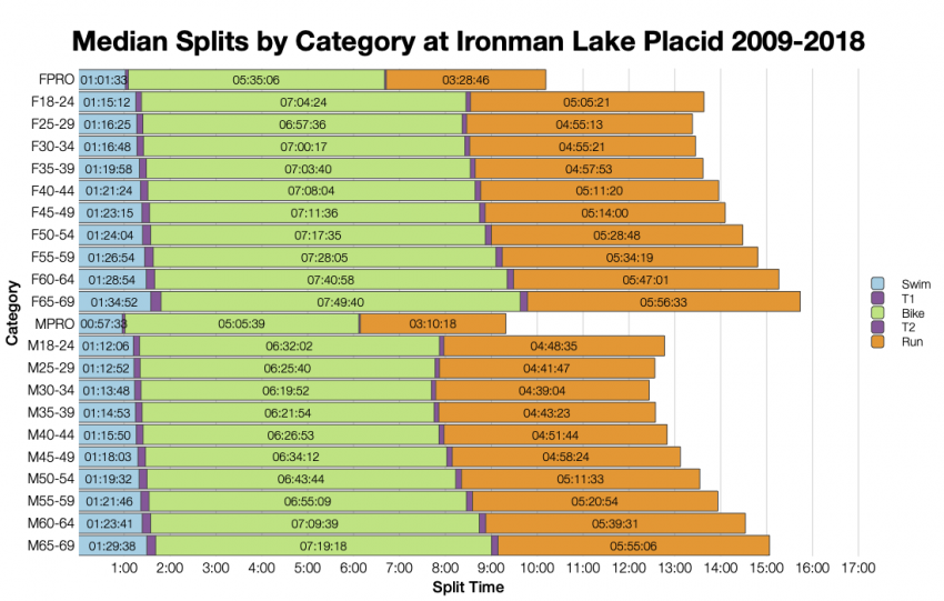 Median Splits by Age Group at Ironman Lake Placid 2009-2018
