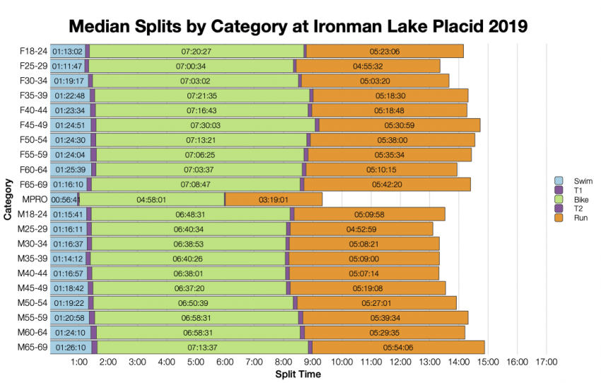Median Splits by Age Group at Ironman Lake Placid 2019