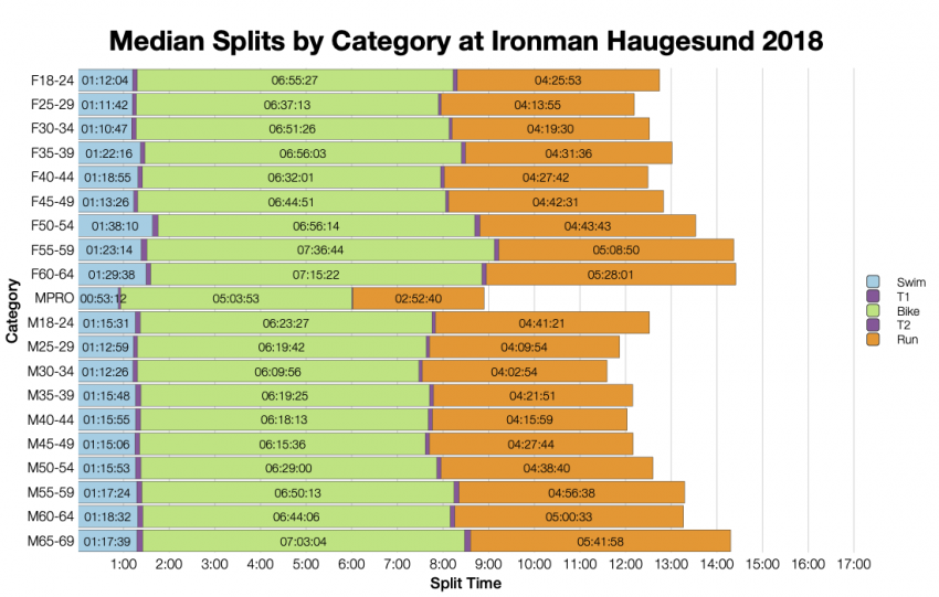 Median Splits by Age Group at Ironman Haugesund 2018