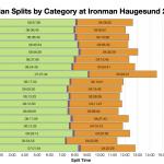 Median Splits by Age Group at Ironman Haugesund 2019