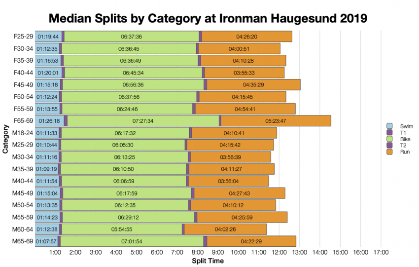 Median Splits by Age Group at Ironman Haugesund 2019