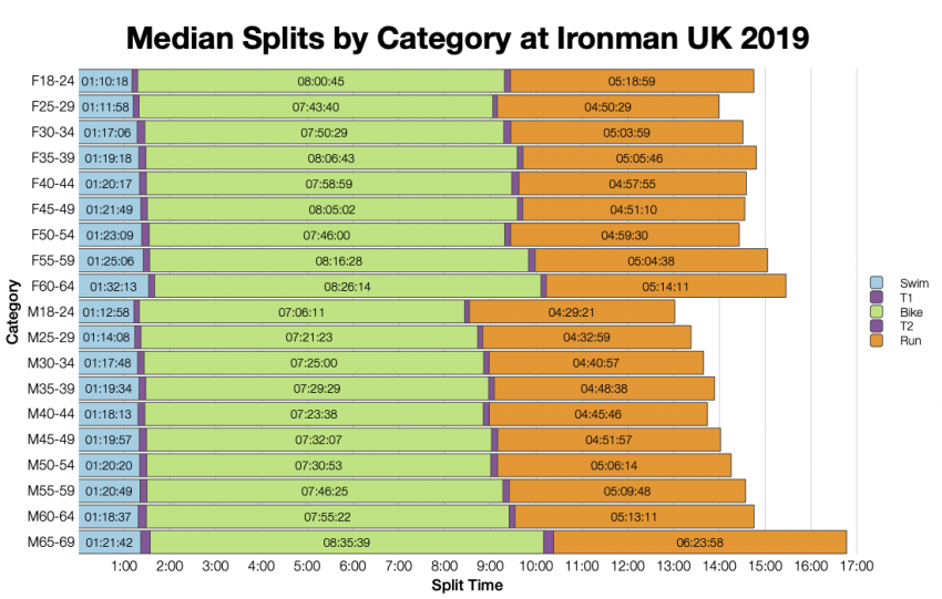 Median Splits by Age Group at Ironman UK 2019