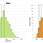 Distribution of Finisher Splits at Ironman Vitoria-Gasteiz 2019