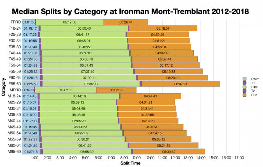 Median Splits by Age Group at Ironman Mont-Tremblant 2012-2018