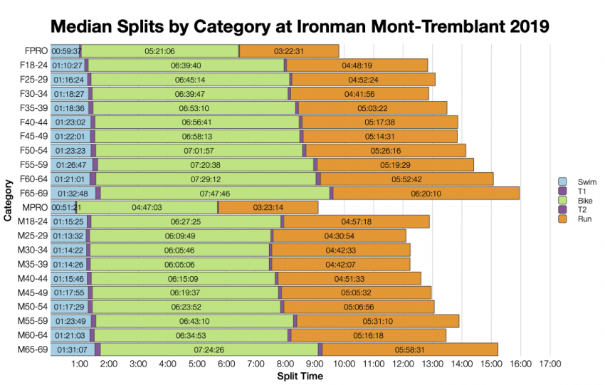 Median Splits by Age Group at Ironman Mont-Tremblant 2019