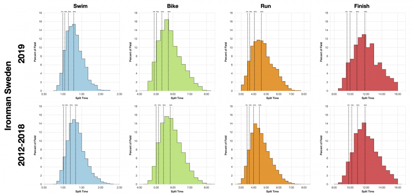Distribution of Finisher Splits at Ironman Sweden 2019 Compared with 2012-2018