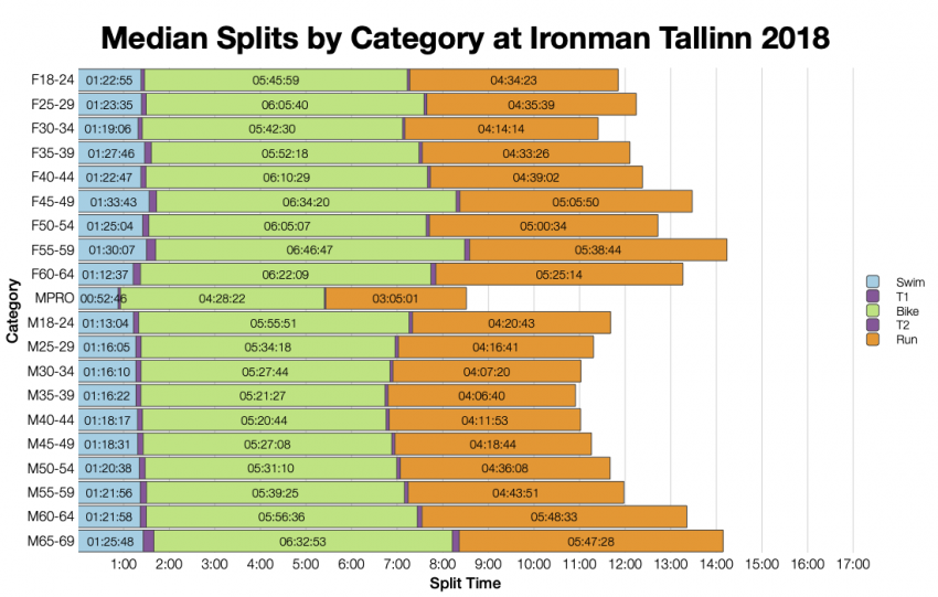 Median Splits by Age Group at Ironman Tallinn 2018