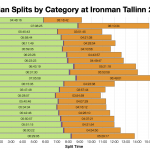 Median Splits by Age Group at Ironman Tallinn 2019
