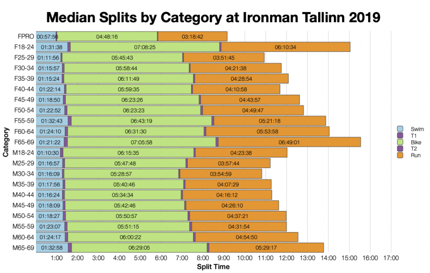Median Splits by Age Group at Ironman Tallinn 2019