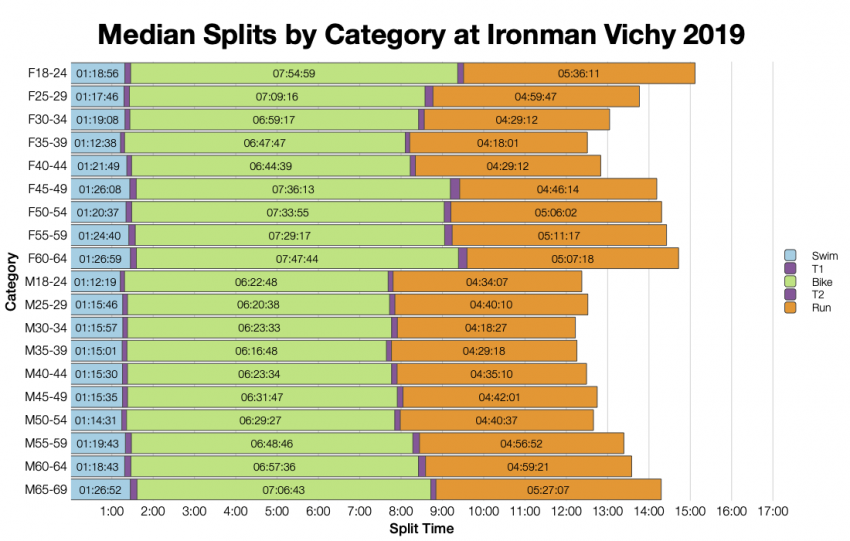 Median Splits by Age Group at Ironman Vichy 2019
