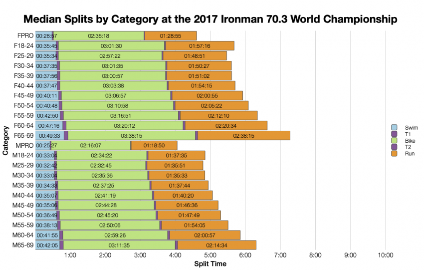 Median Splits by Age Group at the 2017 Ironman 70.3 World Championship