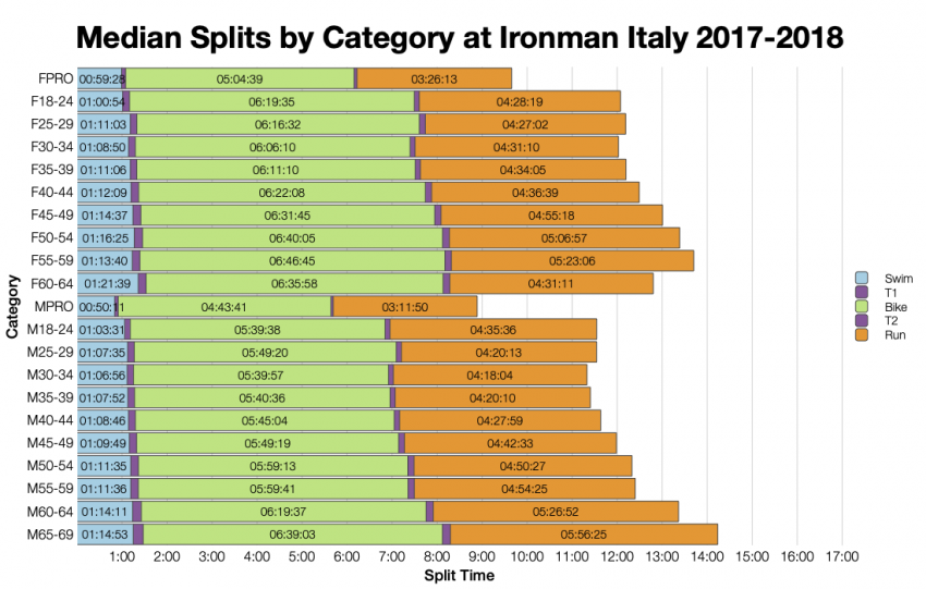 Median Splits by Age Group at Ironman Italy Emilia-Romagna 2017-2018